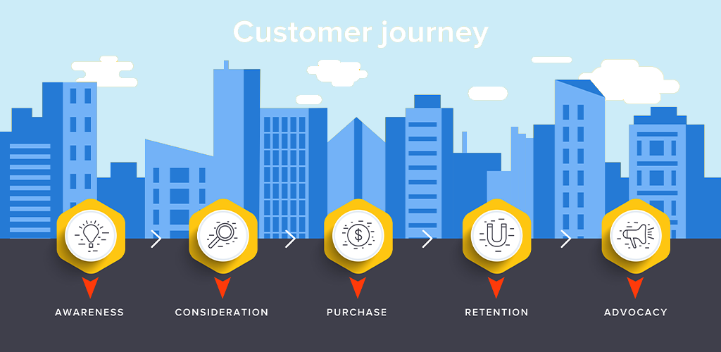 Understanding the 5 Phases of the Customer Journey