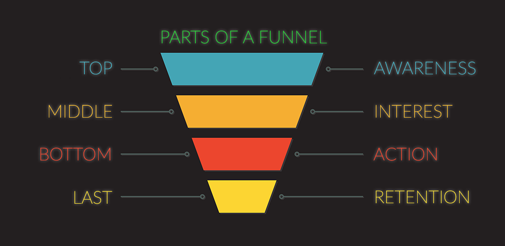 What Are the Parts of a Funnel in eCommerce Sales?